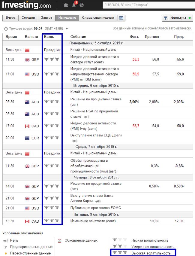 Экономический календарь — Investing.com – Yandex.png