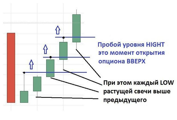 Трендовая стратегия Лестница