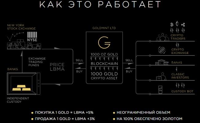 Принцип функционирования Goldmint