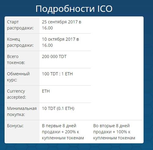 ICO Tlind