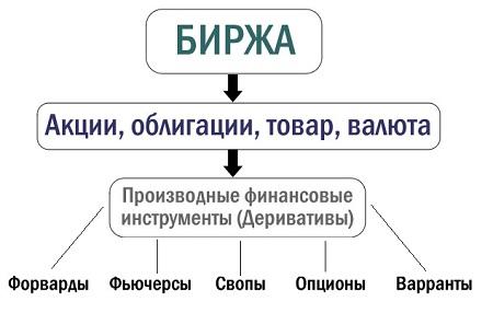 финансовые деривативы