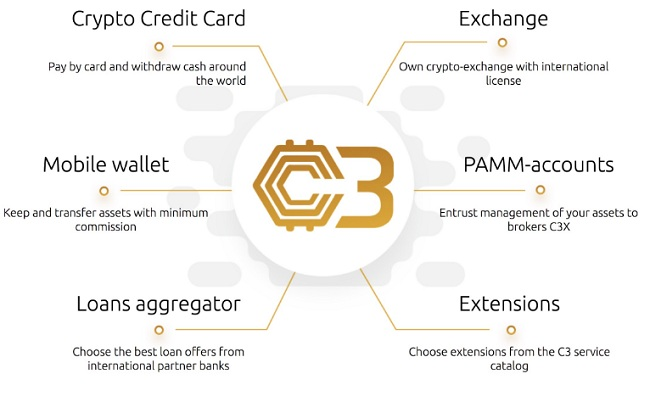 ICO Crypto Credit Card