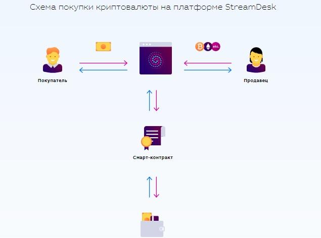 Схема покупки криптовалюты на платформе StreamDesk